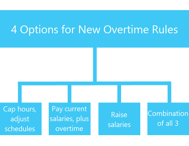 Truckers Overtime Rules